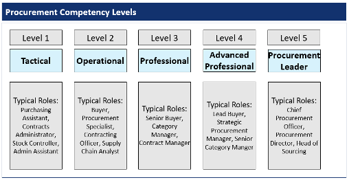 Competency Level Chart