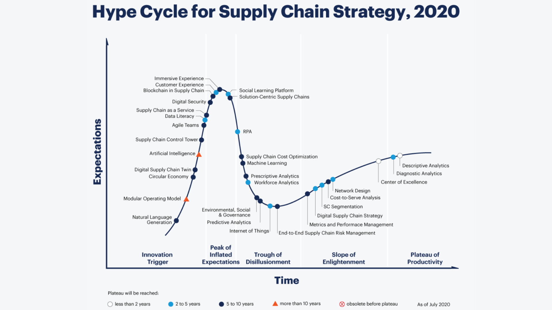 Hype-Cycle chart